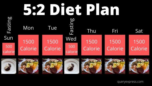 diet plan chart